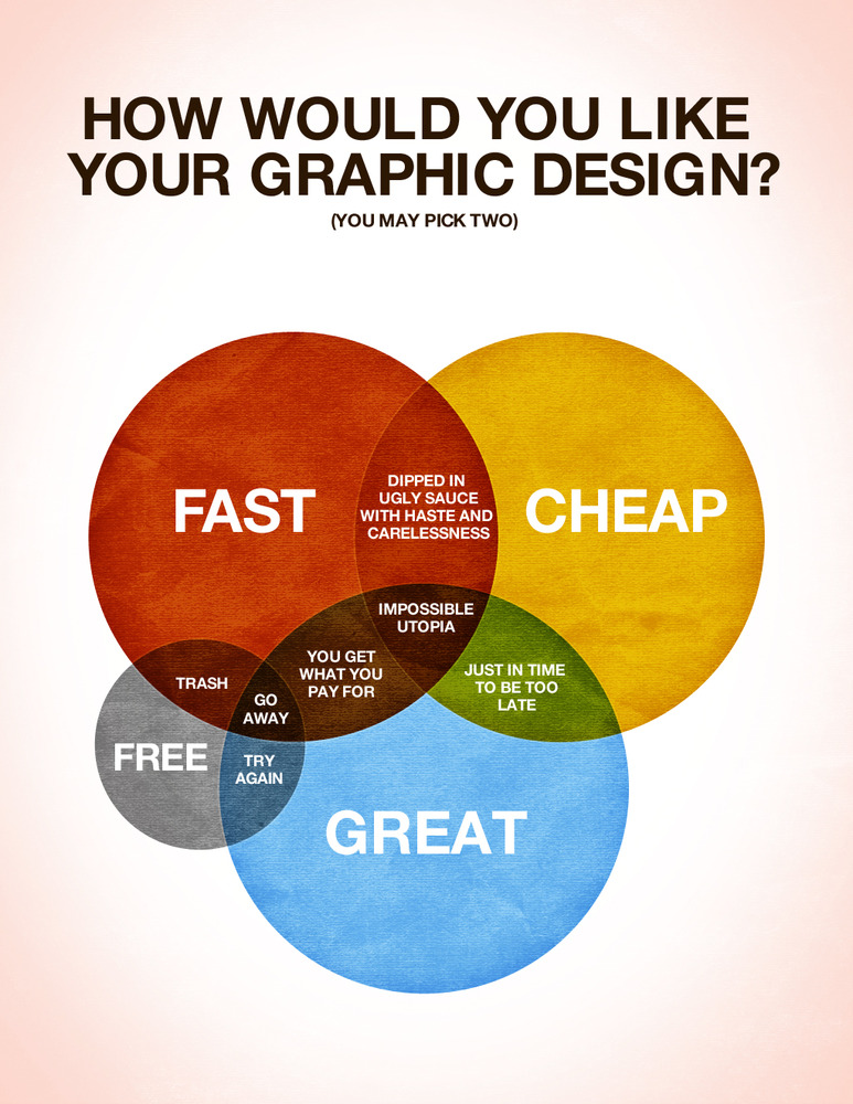 How do you like your Graphic Design?