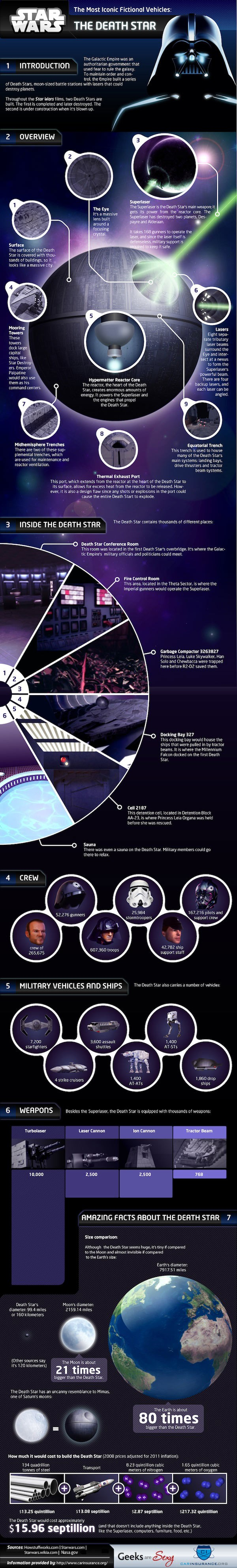 Inside the Death Star