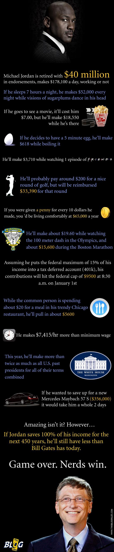 Infografik des Geldes Michael Jordan versus Bill Gates