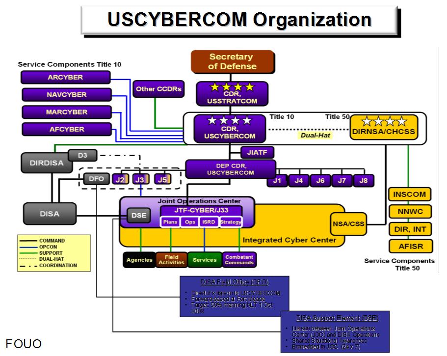 USCYBERCOM Organisations Chart