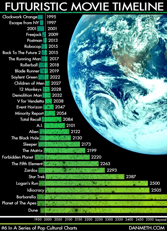 Timetable of Science Fiction Movies